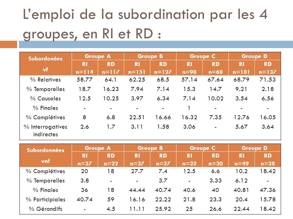L'emploi de la subordination par les 4 groupes, en RI et RD :