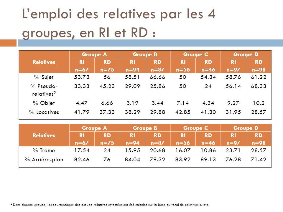 L'emploi des relatives par les 4 groupes, en RI et RD :