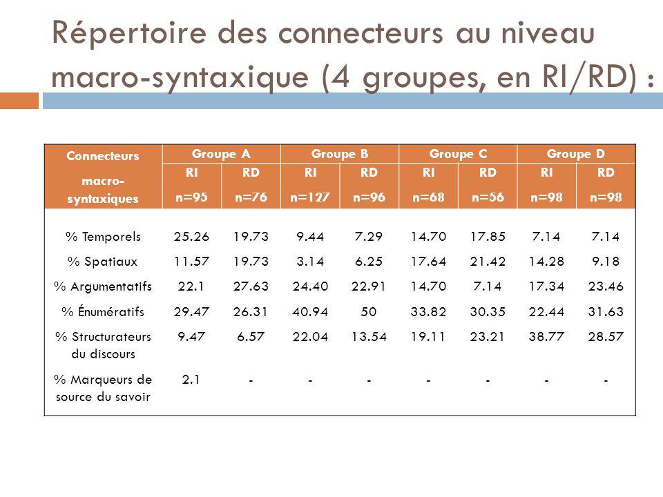 Répertoire des connecteurs au niveau macro-syntaxique (4 groupes, en RI/RD) :