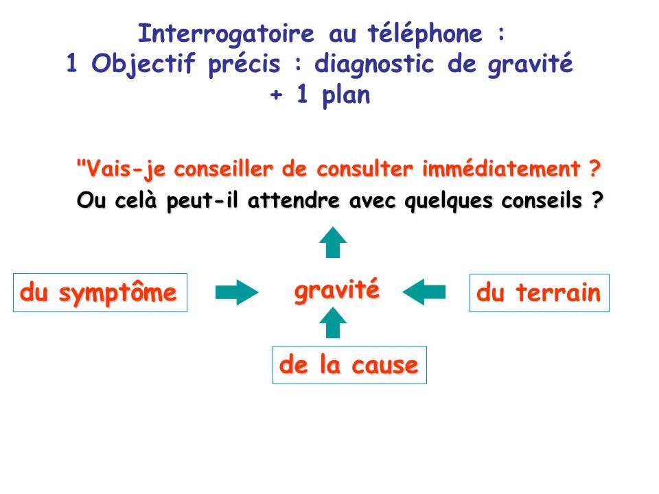 Interrogatoire au téléphone :