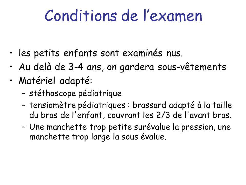 Conditions de l'examen