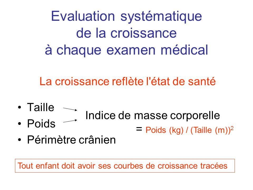 Evaluation systématique de la croissance à chaque examen médical