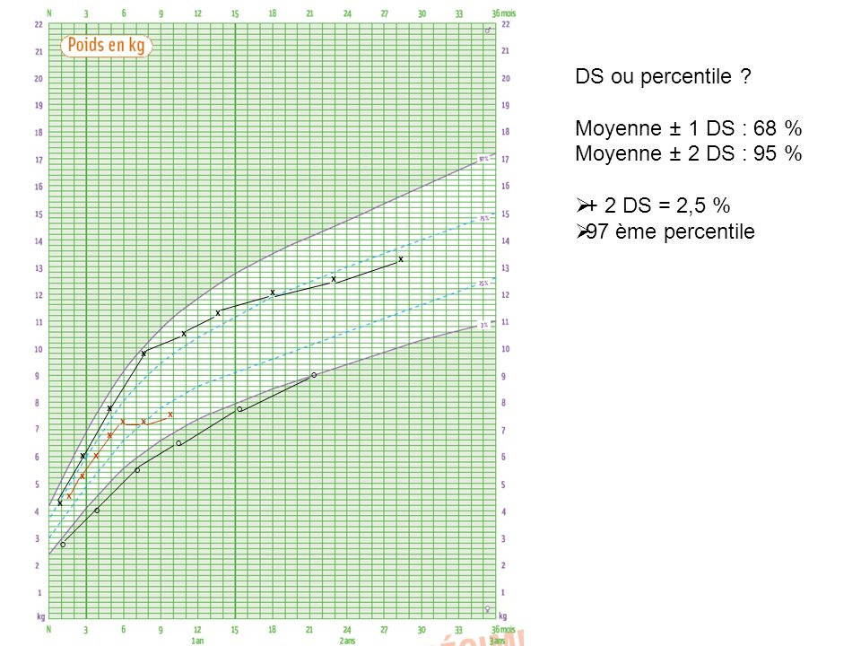 DS ou percentile Moyenne ± 1 DS : 68 % Moyenne ± 2 DS : 95 %