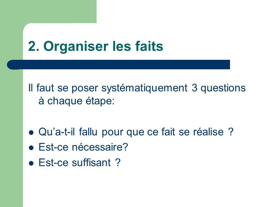 2. Organiser les faits Il faut se poser systématiquement 3 questions à chaque étape: Qu'a-t-il fallu pour que ce fait se réalise