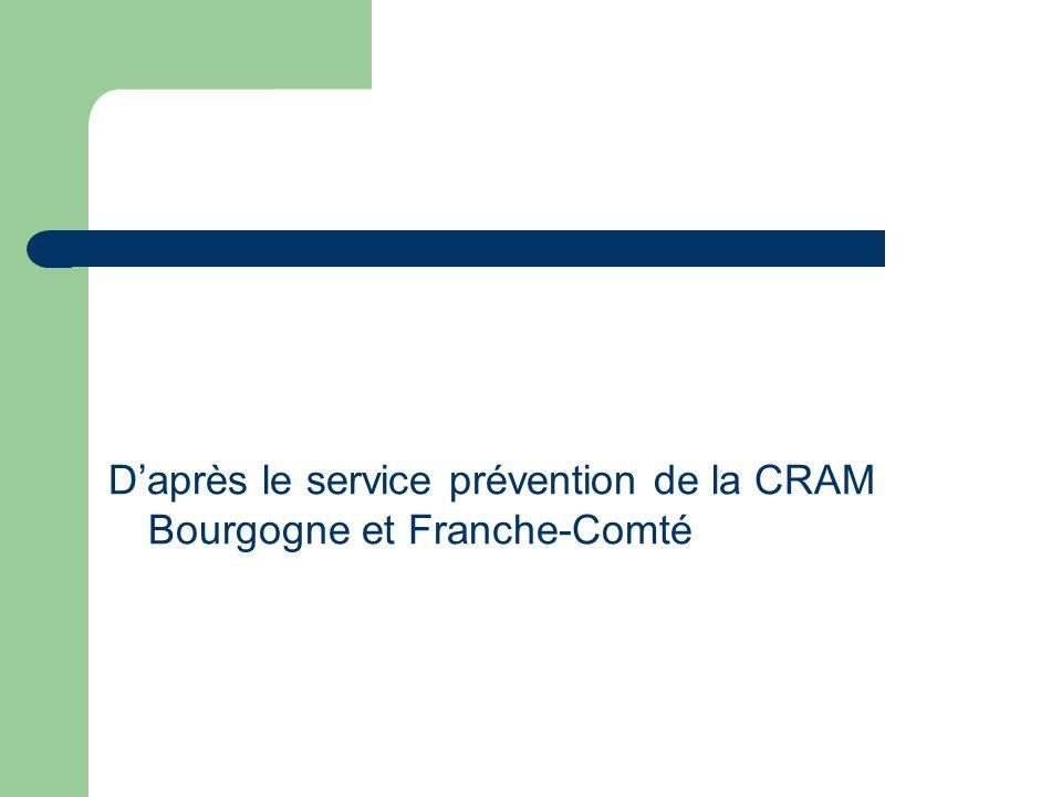 D'après le service prévention de la CRAM Bourgogne et Franche-Comté