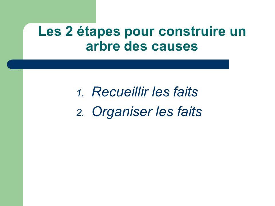 Les 2 étapes pour construire un arbre des causes