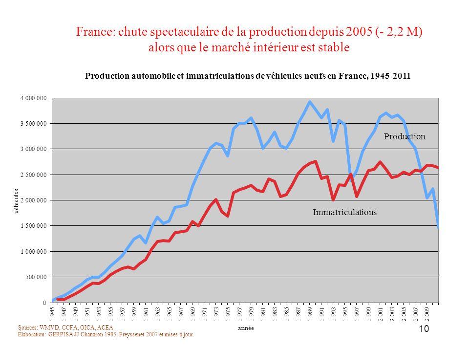 France: chute spectaculaire de la production depuis 2005 (- 2,2 M)