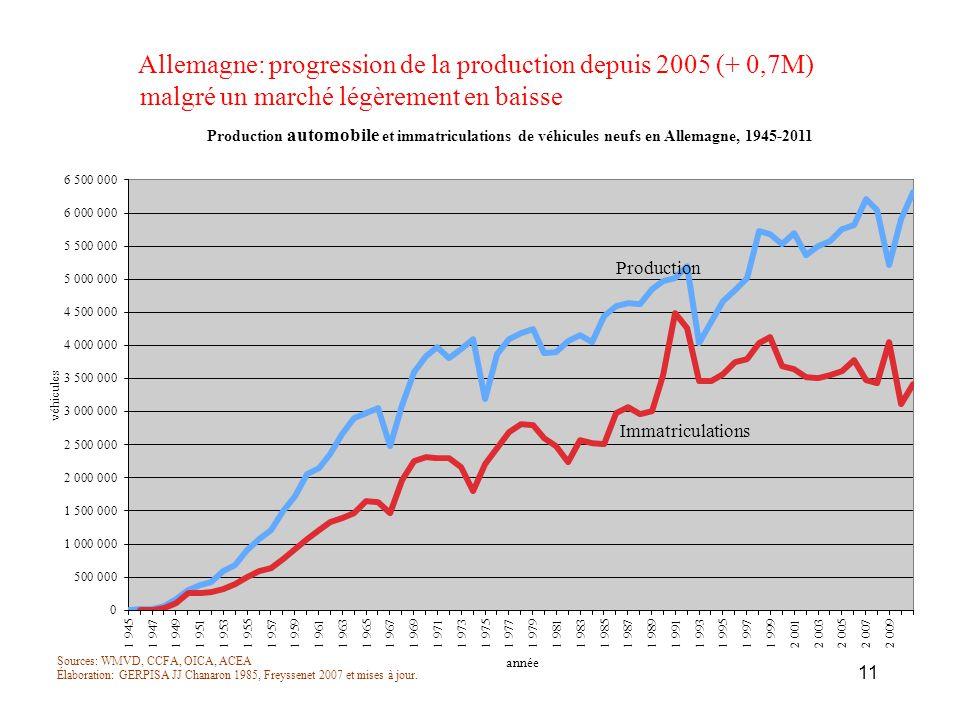 Allemagne: progression de la production depuis 2005 (+ 0,7M)