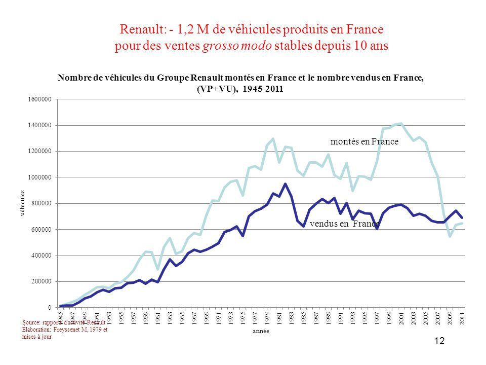 Renault: - 1,2 M de véhicules produits en France