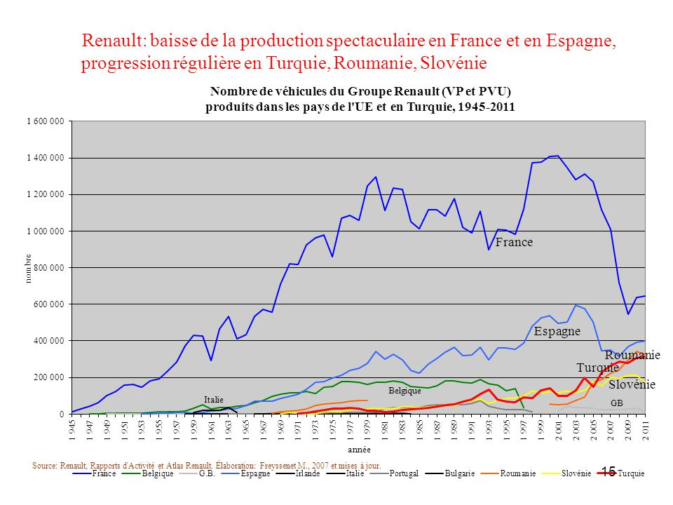 Renault: baisse de la production spectaculaire en France et en Espagne,