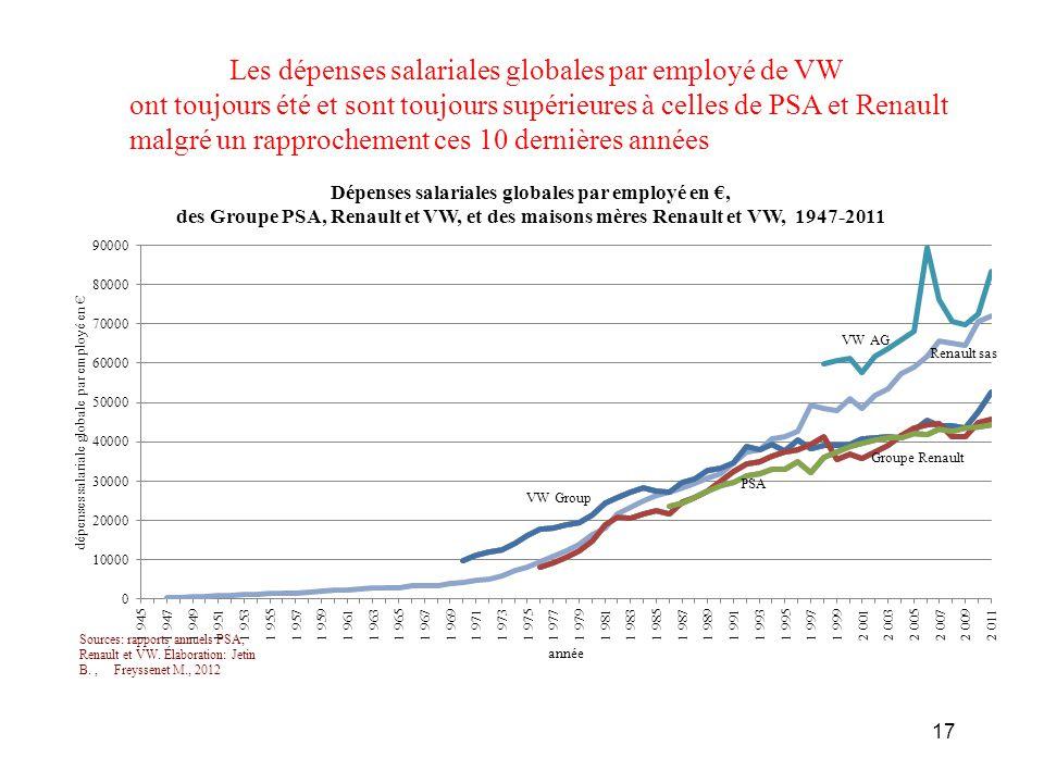 Les dépenses salariales globales par employé de VW