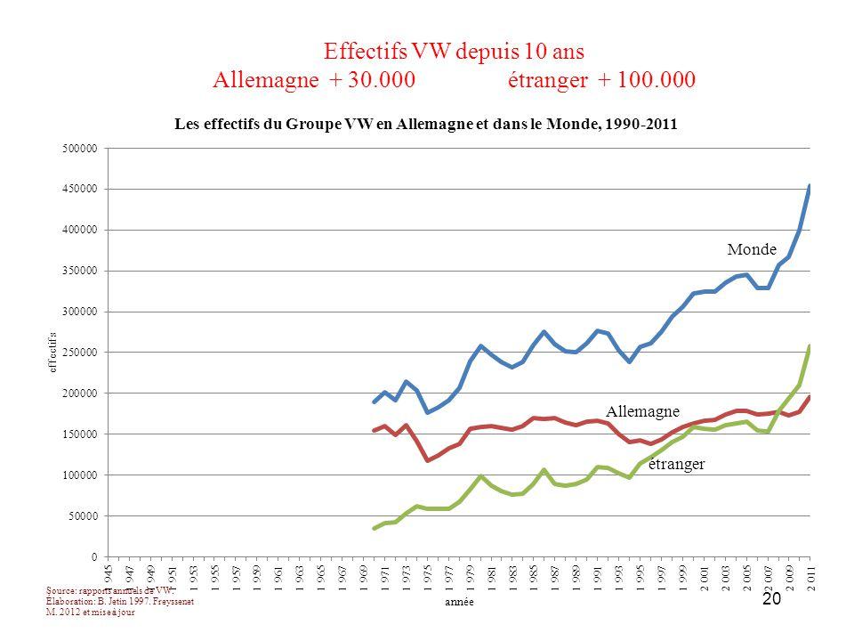 Effectifs VW depuis 10 ans