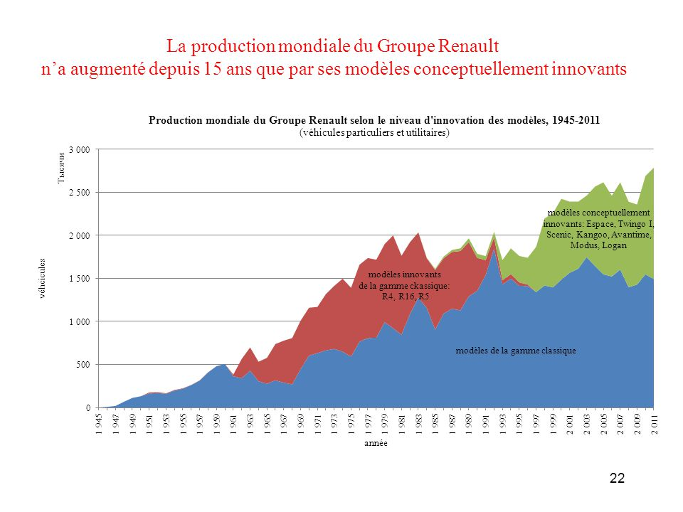 La production mondiale du Groupe Renault
