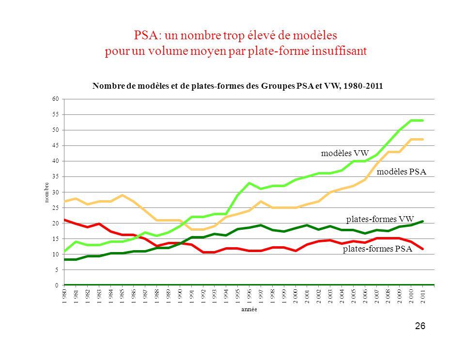 PSA: un nombre trop élevé de modèles