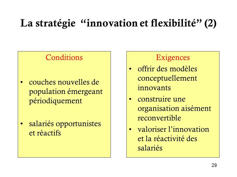 La stratégie innovation et flexibilité (2)