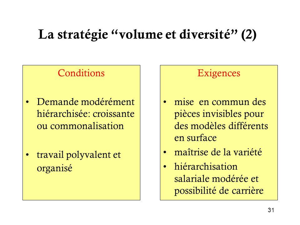 La stratégie volume et diversité (2)