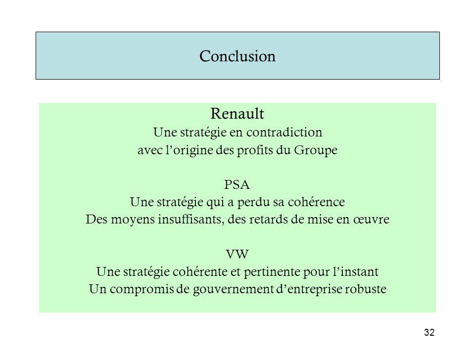Conclusion Renault Une stratégie en contradiction