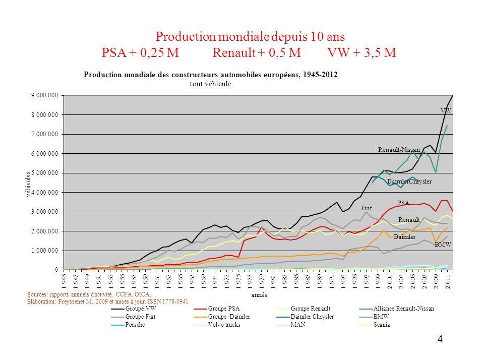 Production mondiale depuis 10 ans