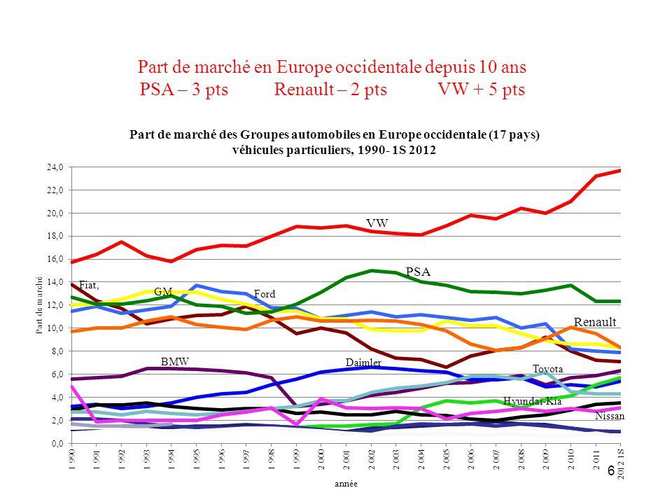 Part de marché en Europe occidentale depuis 10 ans
