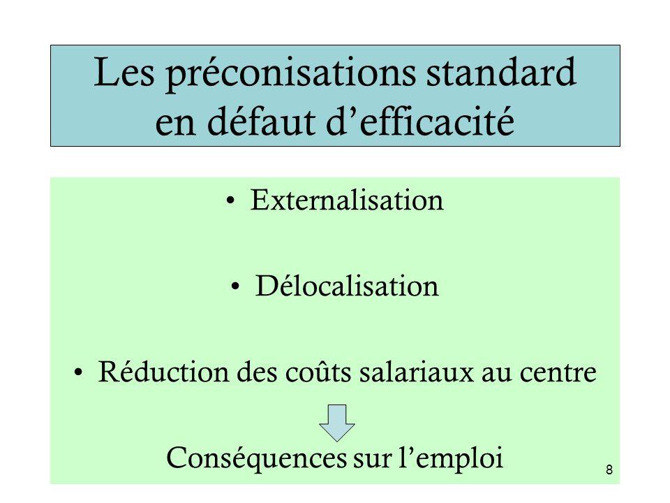 Les préconisations standard en défaut d'efficacité