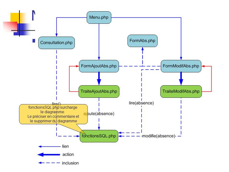 MVC Web non Objet Exemple : fonctionsSQL.php surcharge le diagramme.