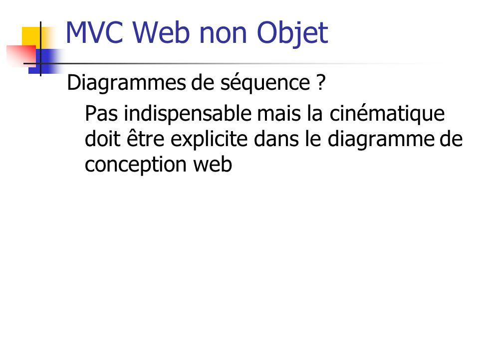 MVC Web non Objet Diagrammes de séquence