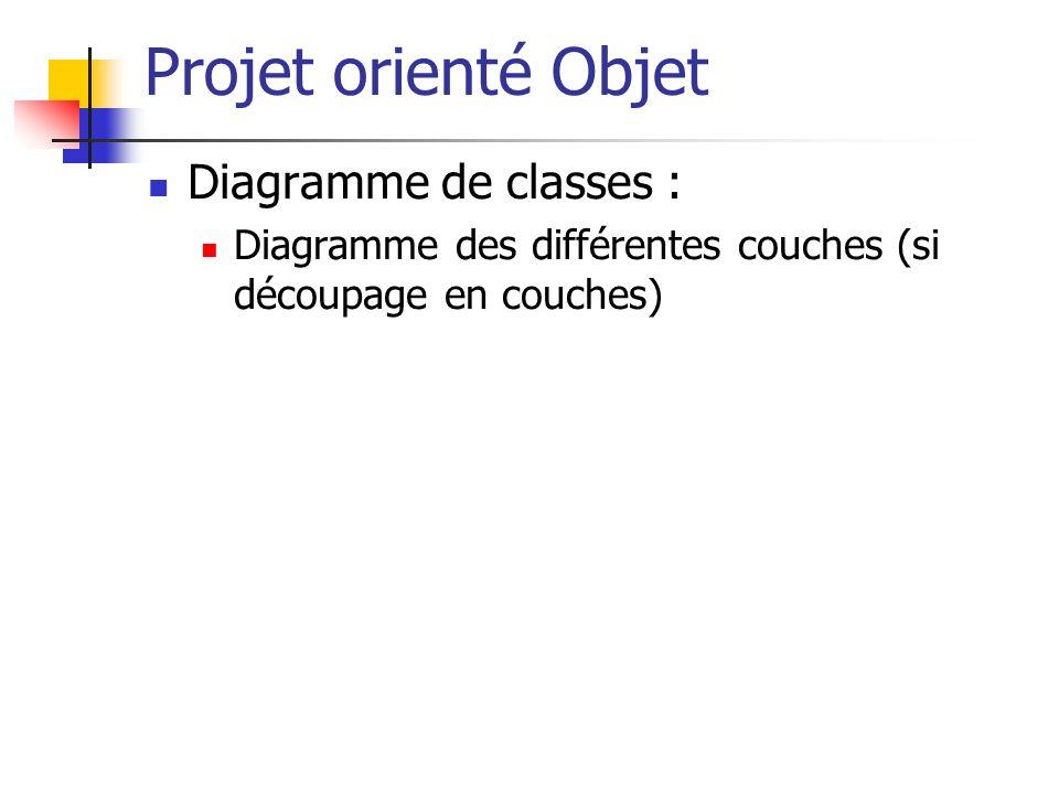 Projet orienté Objet Diagramme de classes :