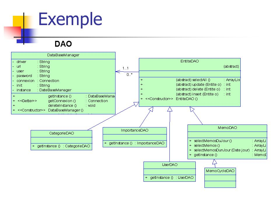 Exemple DAO