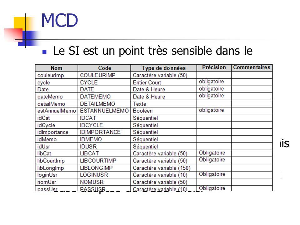 MCD Le SI est un point très sensible dans le développement d'applications de gestion. S'appuyer sur le MCD pour concevoir ce SI.