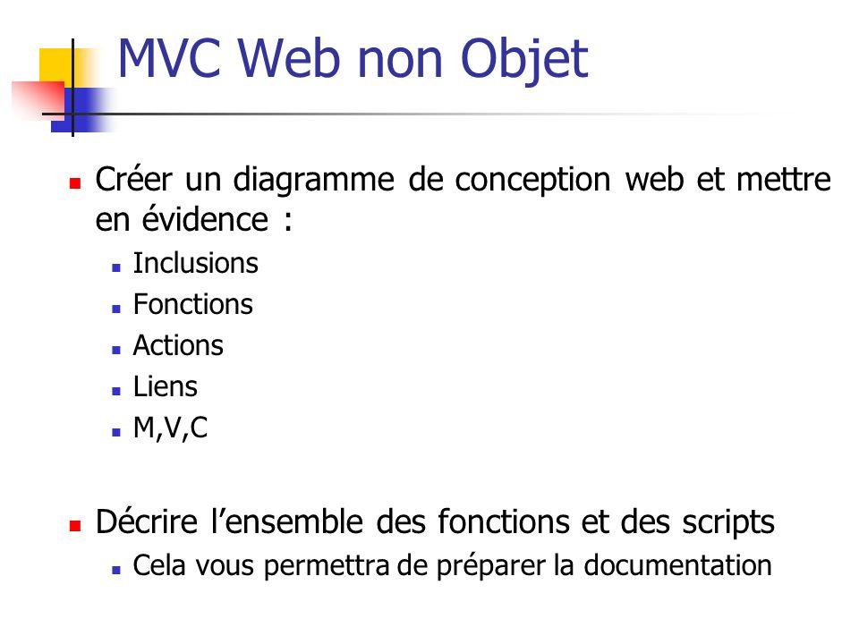 MVC Web non Objet Créer un diagramme de conception web et mettre en évidence : Inclusions. Fonctions.