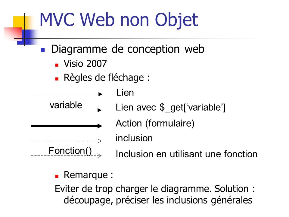 MVC Web non Objet Diagramme de conception web Visio 2007