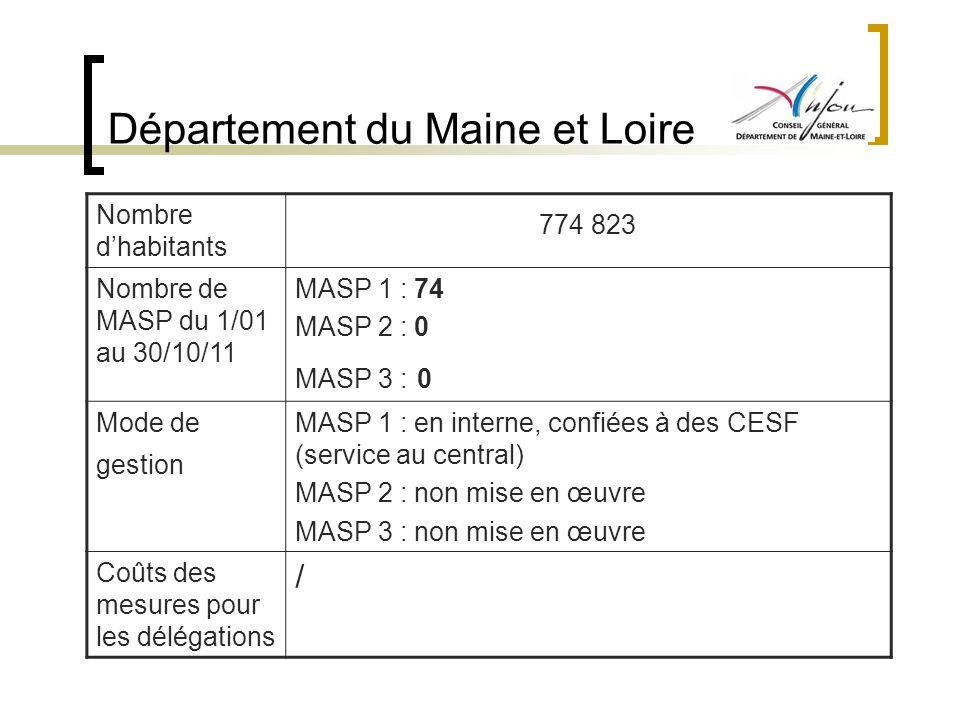 Département du Maine et Loire