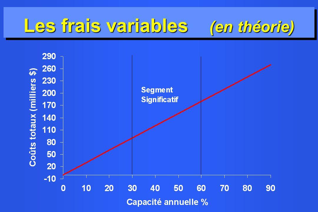 Les frais variables (en théorie)