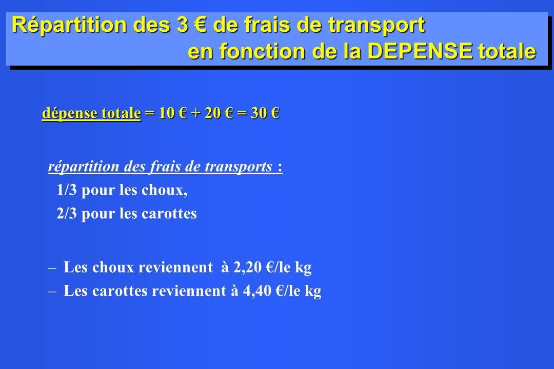 Répartition des 3 € de frais de transport