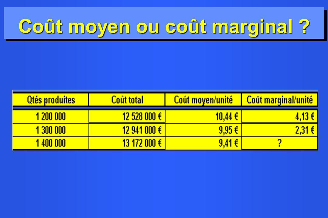 Coût moyen ou coût marginal