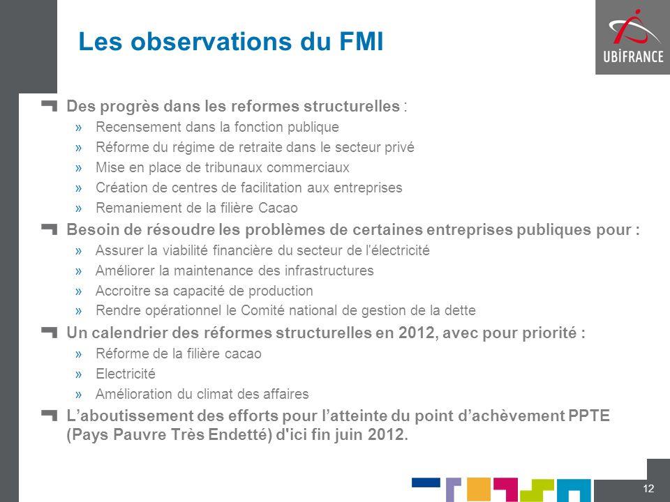 Les observations du FMI