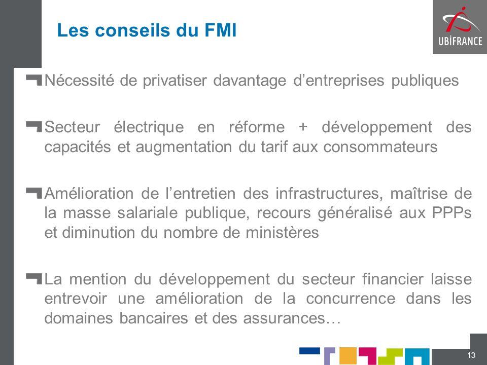 Les conseils du FMINécessité de privatiser davantage d'entreprises publiques.