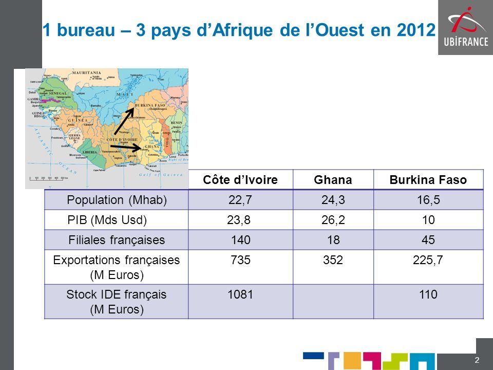 1 bureau – 3 pays d'Afrique de l'Ouest en 2012