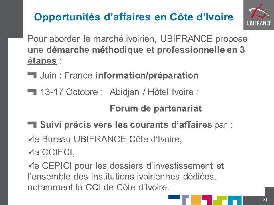 Opportunités d'affaires en Côte d'Ivoire