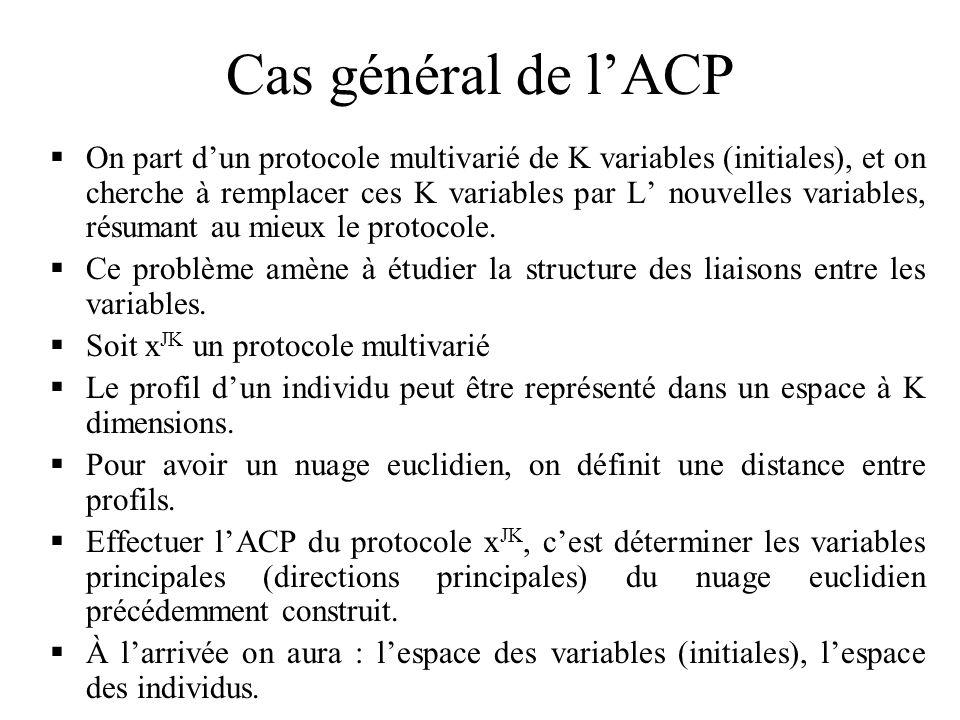 Cas général de l'ACP