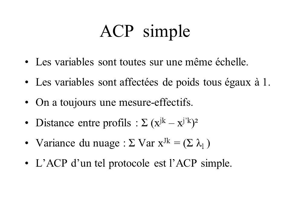 ACP simple Les variables sont toutes sur une même échelle.