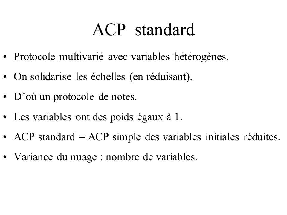 ACP standard Protocole multivarié avec variables hétérogènes.