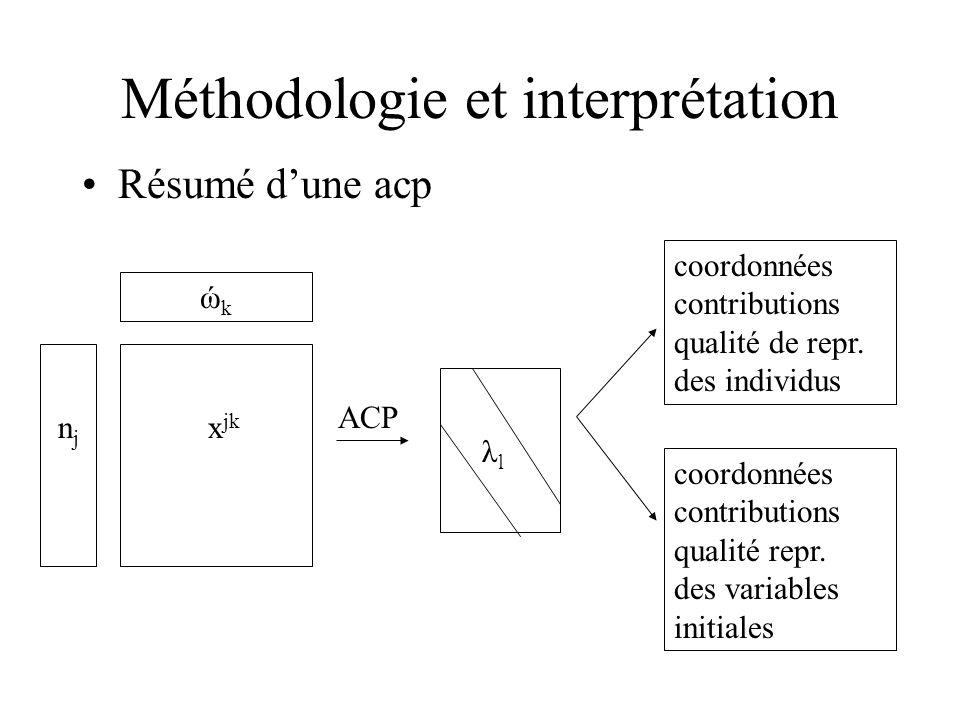 Méthodologie et interprétation
