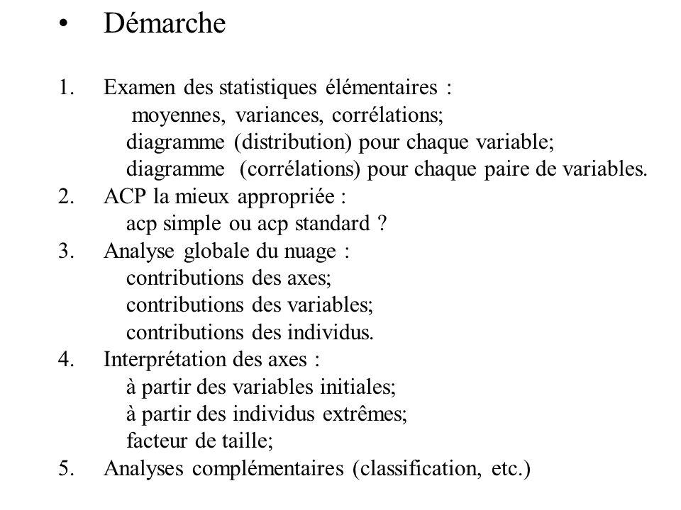 Démarche Examen des statistiques élémentaires :