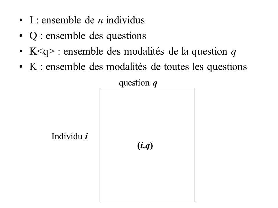 I : ensemble de n individus Q : ensemble des questions
