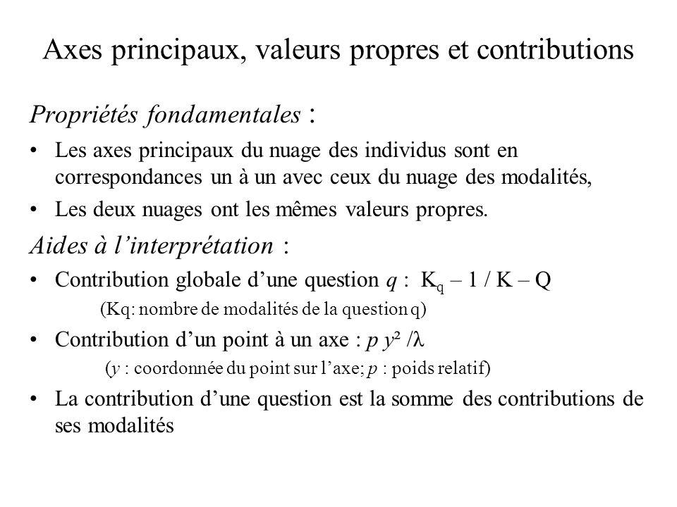 Axes principaux, valeurs propres et contributions