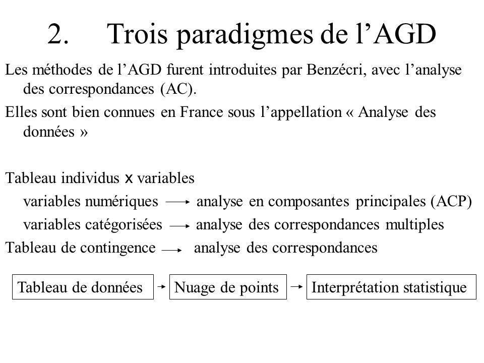 2. Trois paradigmes de l'AGD