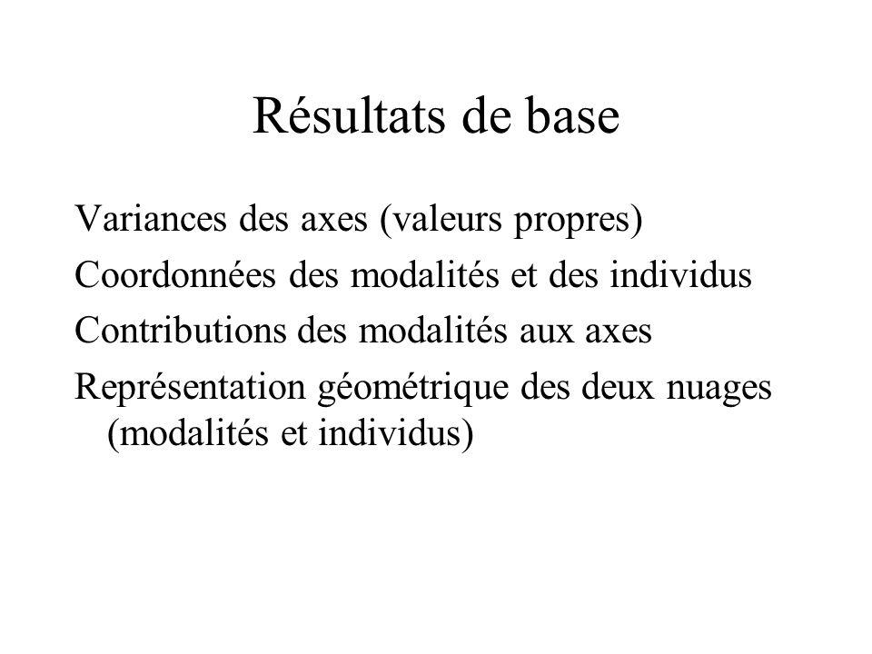 Résultats de base Variances des axes (valeurs propres)