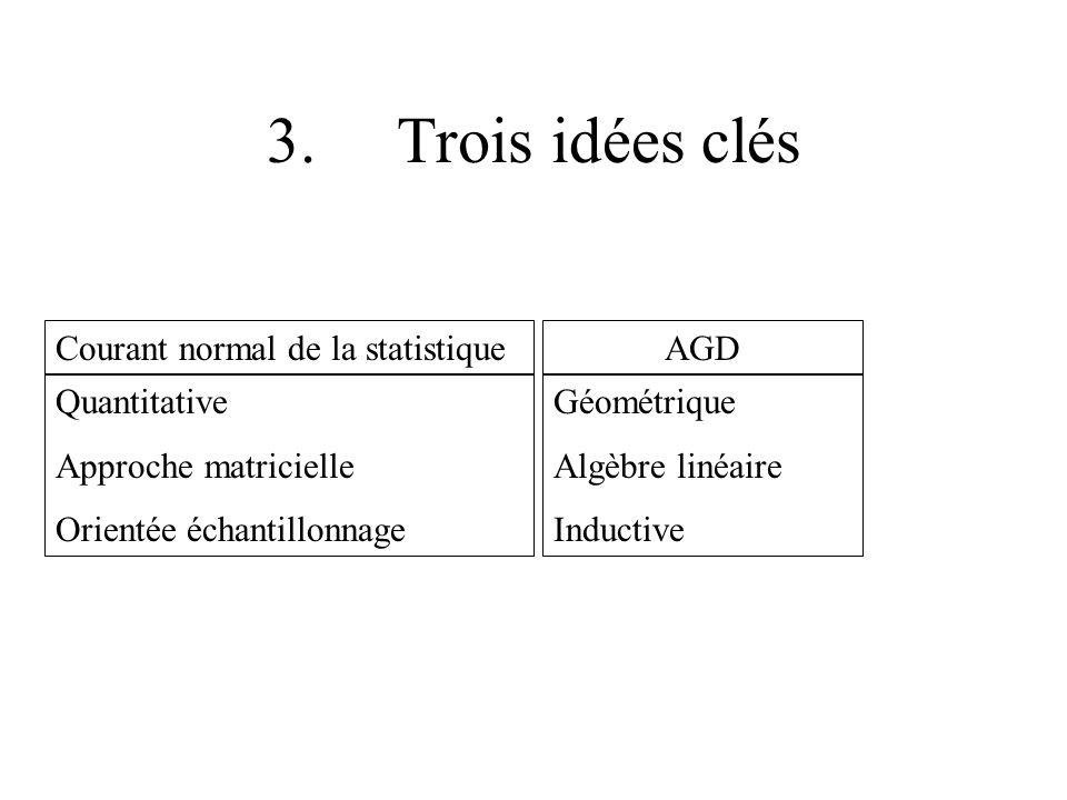 3. Trois idées clés Courant normal de la statistique AGD Quantitative