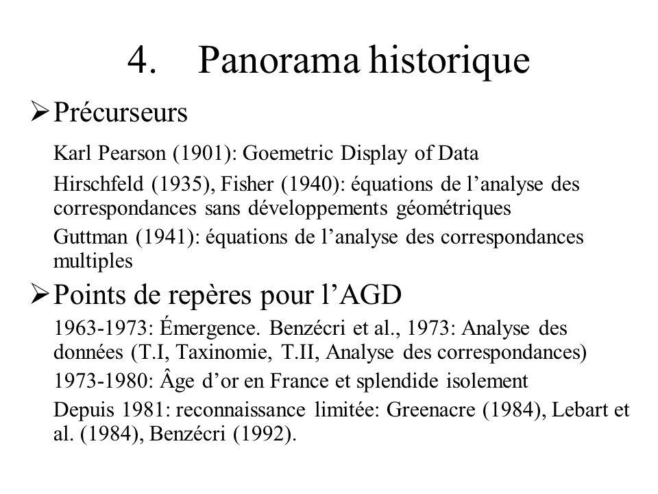 4. Panorama historique Précurseurs